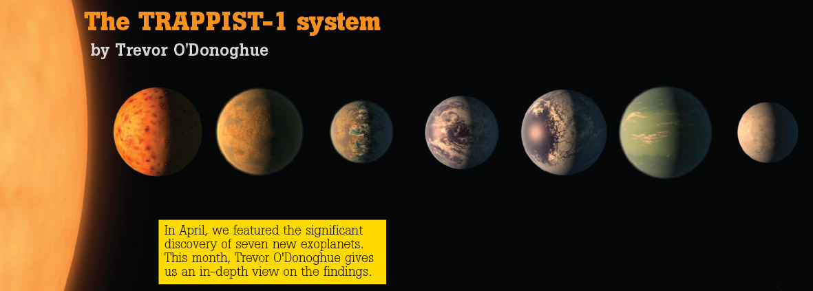The Trappist 1 exoplanet system